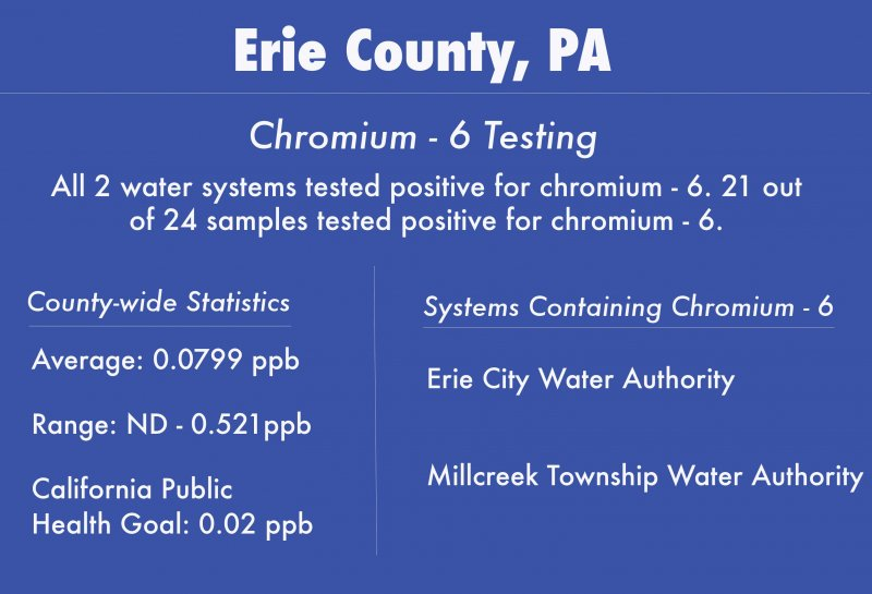 Water toxin affects Erie County by Kimberly Firestine