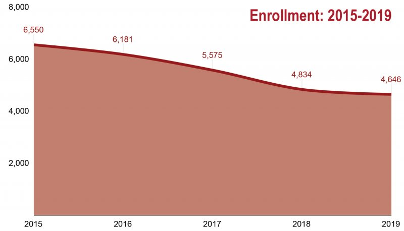 Decade in review: Enrollment through EU's last 10 years by Samantha Mannion